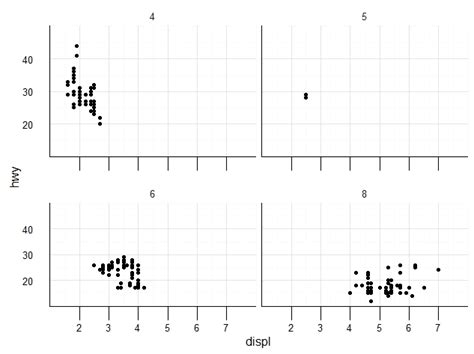 ggplot2 theme tick marks ggplot2 add tick marks to facet plots in r stack overflow