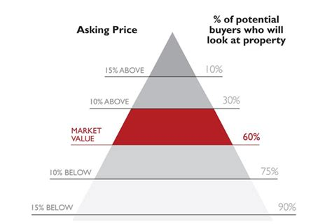 the sweet spot for pricing your home correctly the local