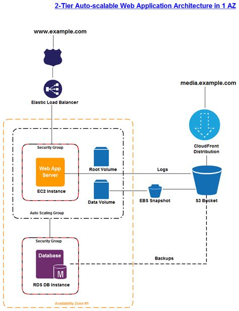 web based drawing a 2 tier web service architecture diagram draw
