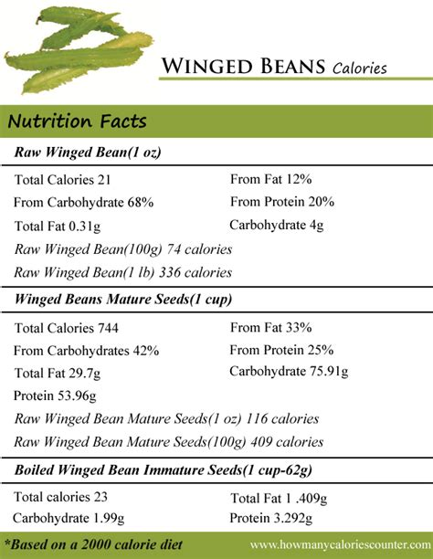 1 protein equals how many calories how many calories in winged beans how many calories counter