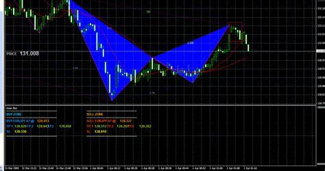 pattern trading ea pattern ea