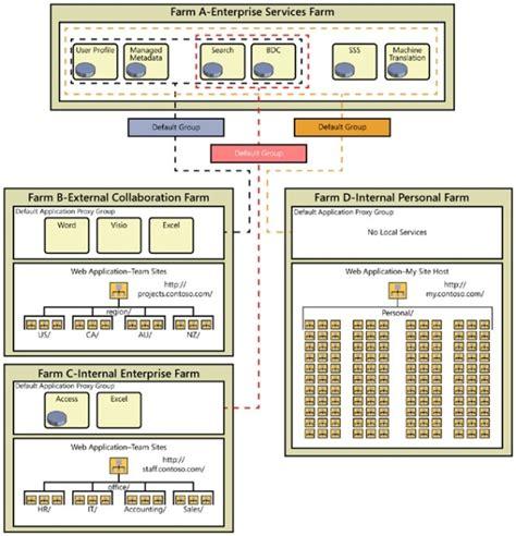 sharepoint logical architecture diagram microsoft sharepoint 2013 designing and architecting