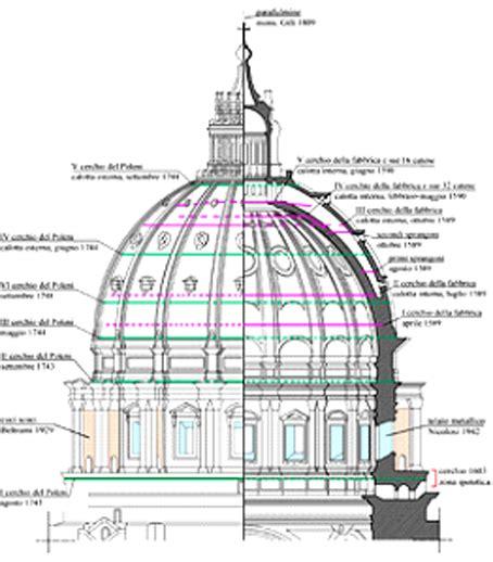 cupola di s pietro donne e cemento armato per la cupola di s pietro storia