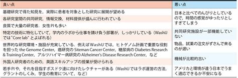 washu supplement supplement material ポスドク座談会 washington