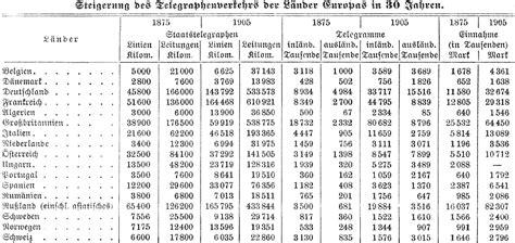 feinsicherung tabelle telegraph