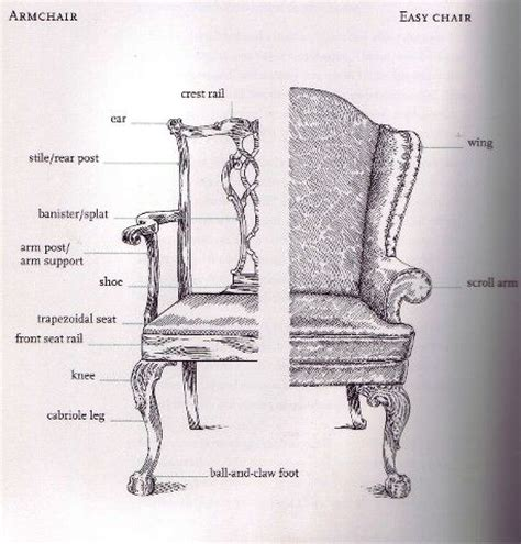 Chair Parts Names by Parts Of A Chair Illustration And Chair Parts On