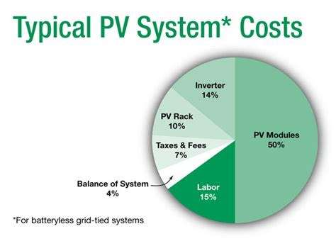 photovoltaic cost diy or pro page 4 of 5 home power magazine