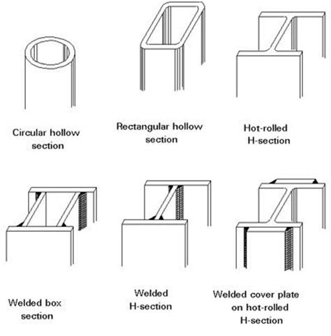 types of cross sections civil engineers today types of steel sections