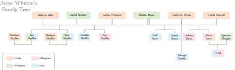 emma watson family tree uncategorized shreenadesign4