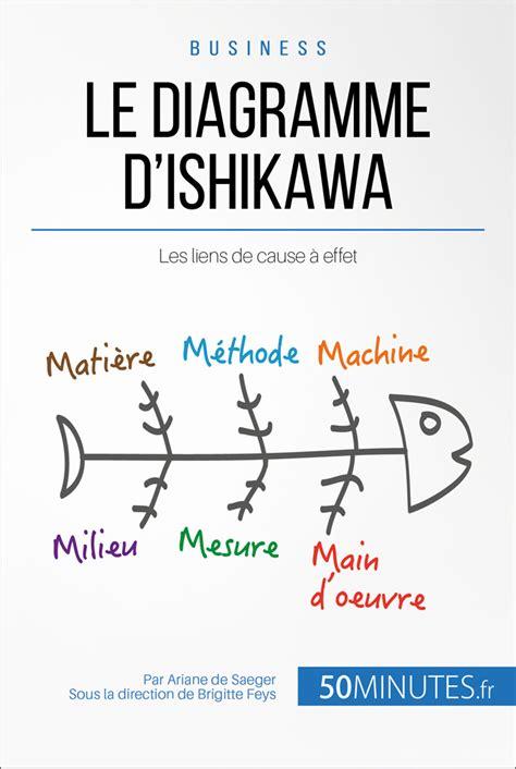 diagramme cause effet ishikawa exemple le diagramme d ishikawa 187 50minutes fr 201 largissez vos