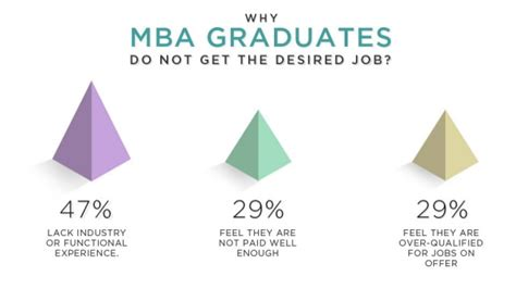 Total Number Of Mba Graduates In India by 5 Best Cities For Mba Professionals In India