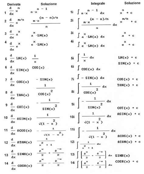 tavole integrali tabella derivate e primitive crafts