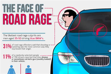 8 Critical Signs That You Road Rage by 23 Startling Road Rage Facts And Statistics