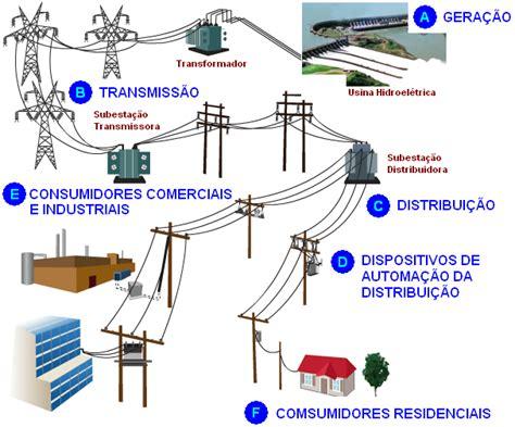 o que e capacitor de energia eletrica sistema de fornecimento de energia alta tens 227 o