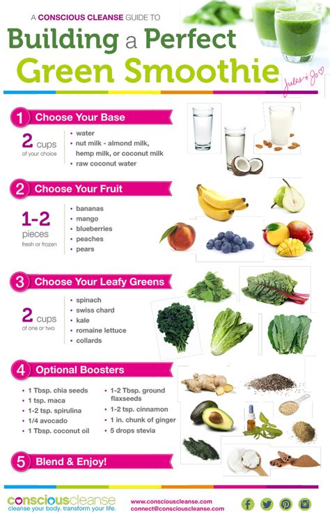 Clean Detox Plan Breakfast Shakes by Conscious Cleanse 2014 Intentions
