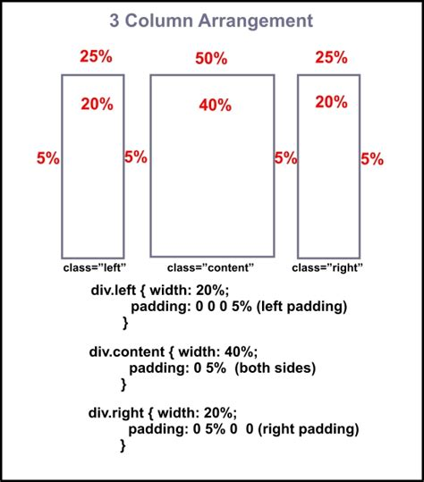 html layout multiple columns division tag creating columns on a web page