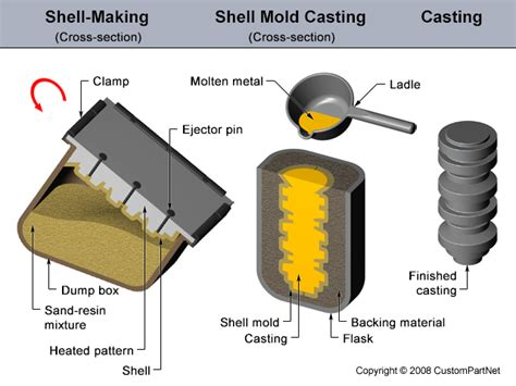 pattern casting definition shell mold casting