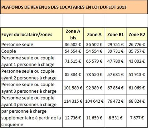 Plafond Ressources Loi Duflot by 64 Quels Sont Les Plafonds De Ressources En Loi Duflot
