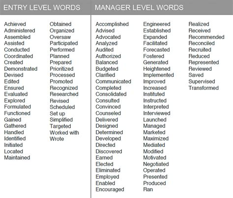 Resume Cover Letter Verbs Resume Exles Verbs For Resumes Exles Power Words For Resumes Verbs List