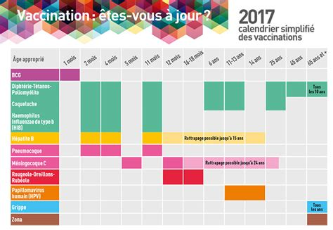 Calendrier Vaccinale Inpes Calendrier Des Vaccinations 2016