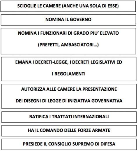 consiglio supremo della magistratura diritto costituzionale la costituzione italiana e il