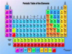gallery for gt periodic table of elements with names and