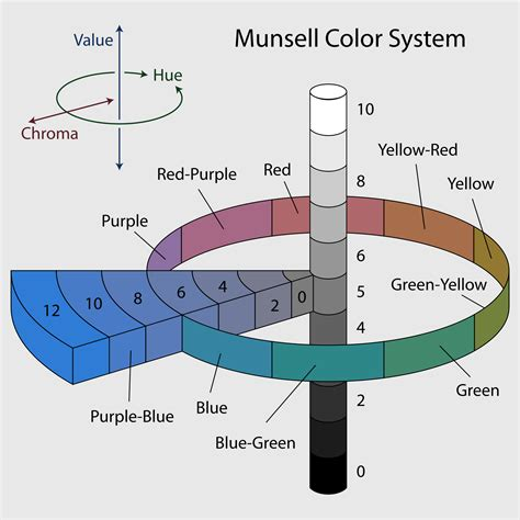 color w munsell color system