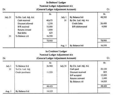 sle of general ledger contra balance in sales ledger with illustration