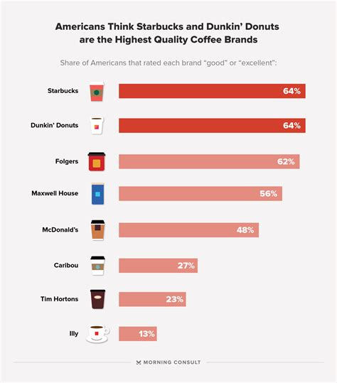 Americans Pick Their Favorite Coffee Brands   Morning Consult