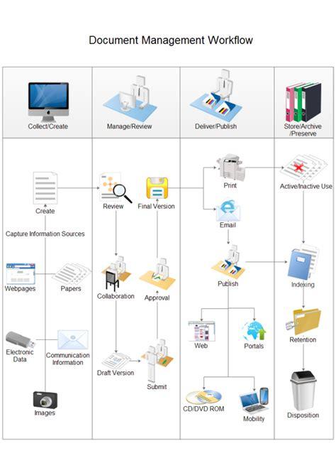 dla enterprise help desk modelowanie proces 243 w biznesowych jak narysować diagram