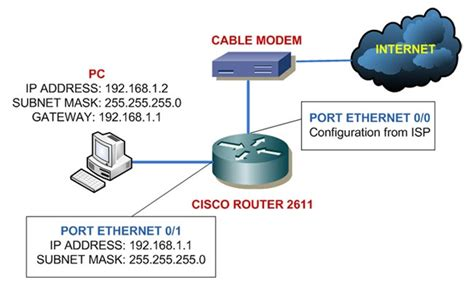 isp topology diagram networking concepts adding switch to cisco home lab 1