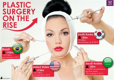 7 Cosmetic Procedures Id To by Saudis Spend 213 M A Year On Plastic Surgery Al Arabiya