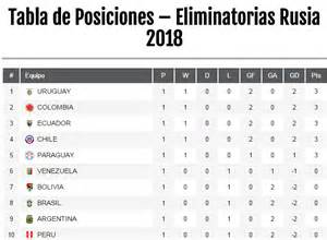 Calendario Eliminatorias Rusia 2018 Tabla Eliminatorias Sudamericanas A Rusia 2018 1 Fecha
