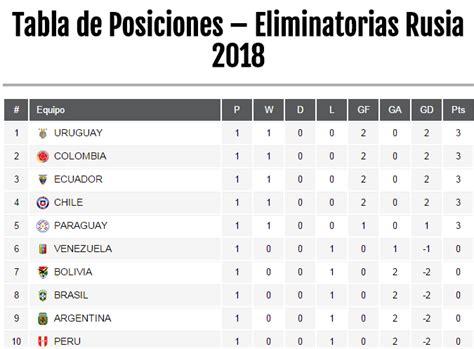 tabla mundial 2018 eliminatorias sudamericanas a rusia 2018 1 fecha