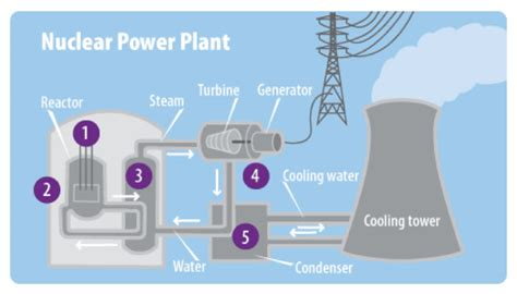 simple diagram of nuclear power plant simple diagram of nuclear power plant images how to