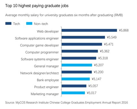 Highest Paid Entry Level Mba by China Now Produces As Many Graduates A Year As The