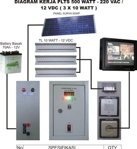 Solar Panel Untuk Rumah Tangga bintangkuu bagaimana bikin listrik di rumah pakai solar panel