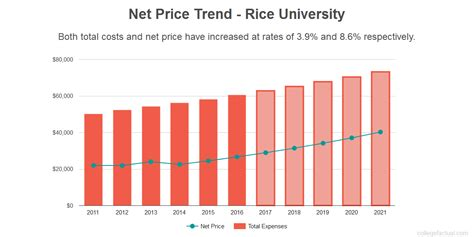 Portland State Mba Tuition Per Year by Find Out If Rice Is Affordable For You