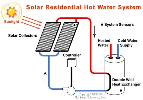 solar home heating system cost jisibhlphysics solving problems involving solar power
