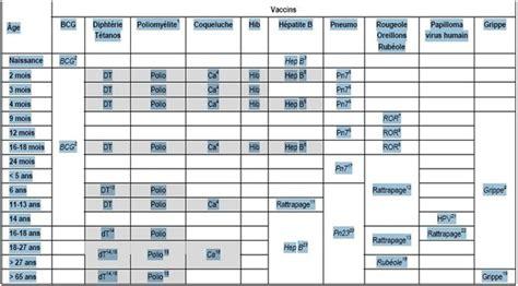 Calendrier Vaccinal Belge Fonctionnement Des Vaccins Rupture Et Continuite