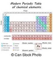 simboli schemi fisica eelements schemi elementi