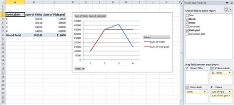 pivot table and pivot chart tip for your dashboard use pivot tables and pivot charts