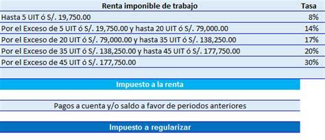 tasas calculo renta cuarta categoria 2015 nuevo c 225 lculo del impuesto a la renta de cuarta categor 237 a 2016