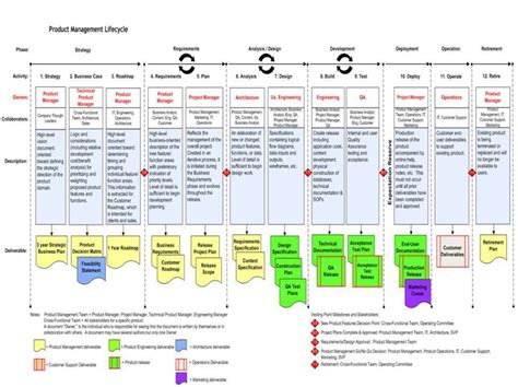product management workflow product management workflow industry40