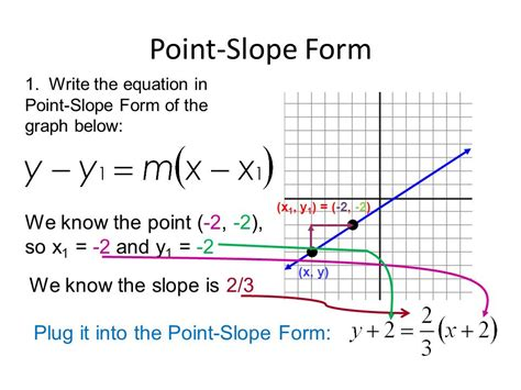 slope form how do you write an equation in point slope form from a