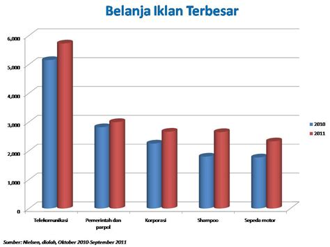 pertumbuhan iklan jateng mentok 3