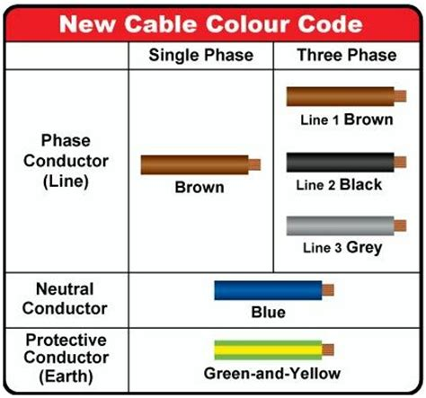 best 25 electrical wiring colours ideas on