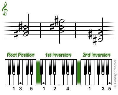 Minor Piano Triads G Sharp Minor Chord Piano
