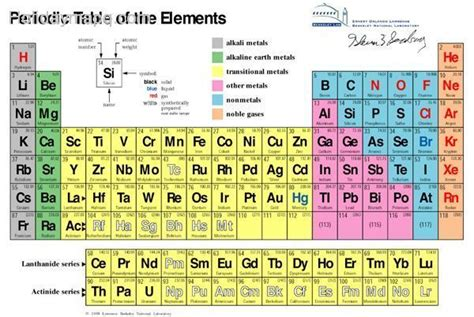 Who Created The Periodic Table by Who Created The Periodic Table Map Travel Holidaymapq