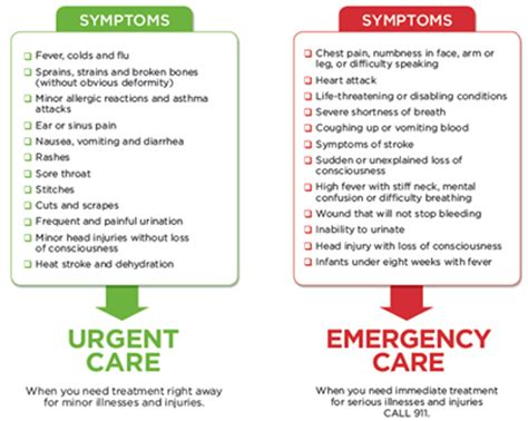 Common Cases In Emergency Room by Urgent Care Vs Er In West Hartford Ct Afc Urgent Care West Hartford